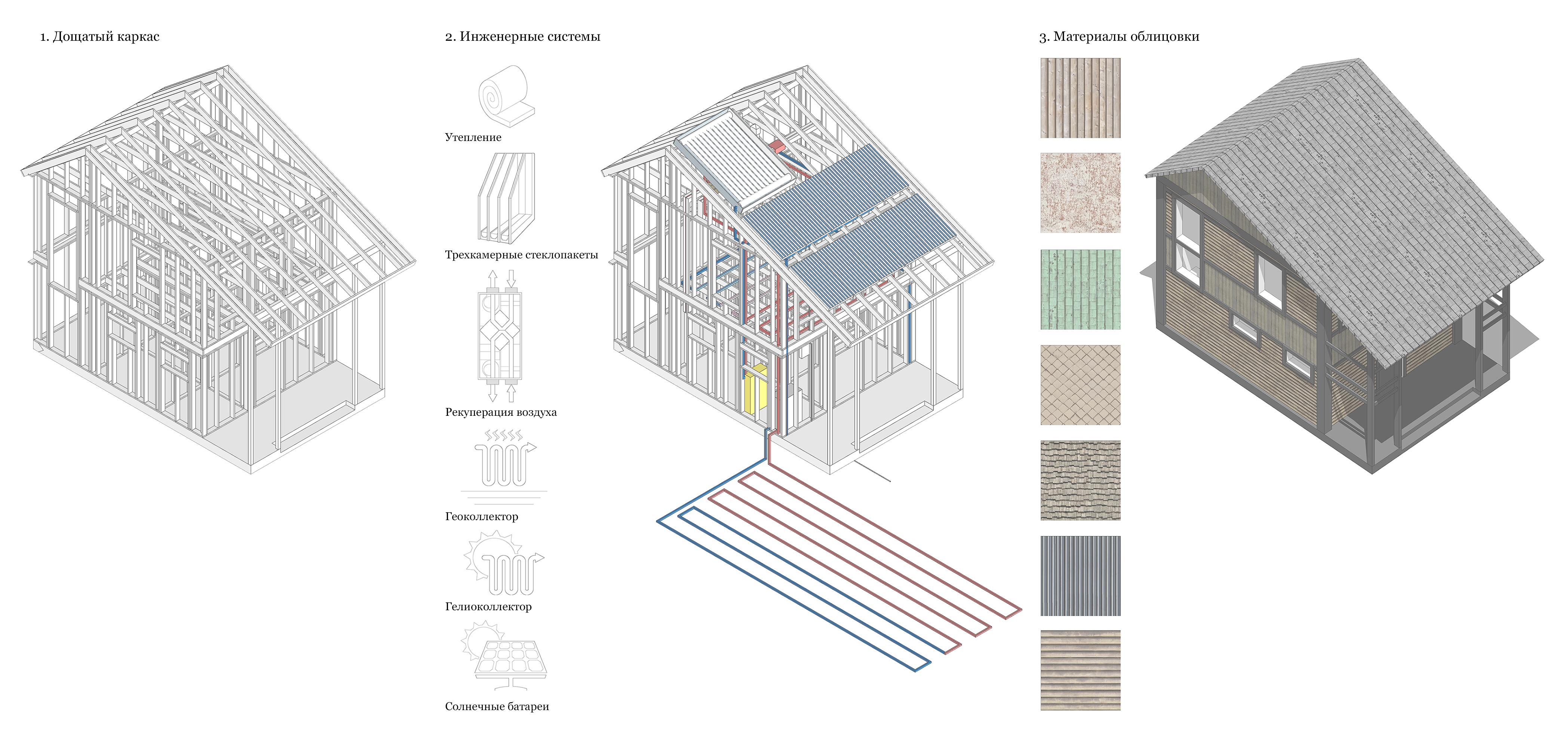 Жилой дом. Конструктивная, инженерная и строительная системы. Этапы превращения типового проекта в индивидуальный